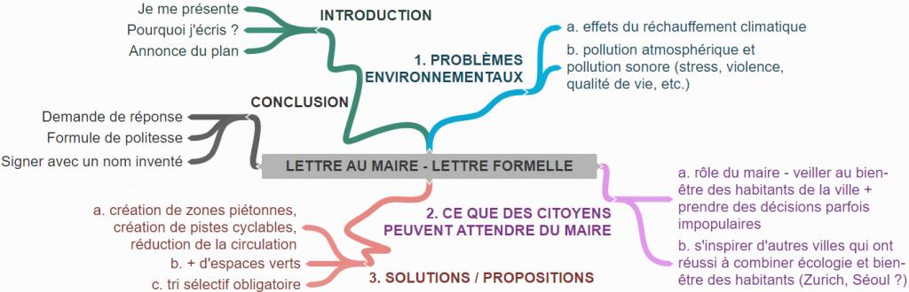 essai argumentatif - French with Manon